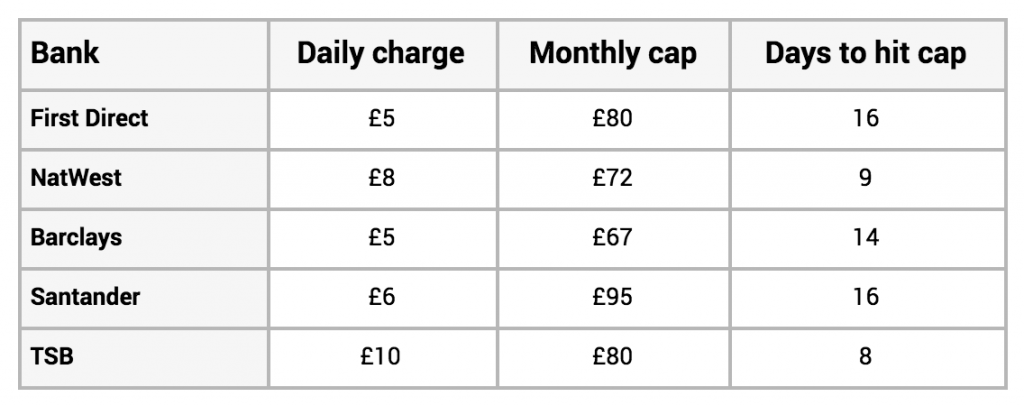 Unplanned overdraft costs